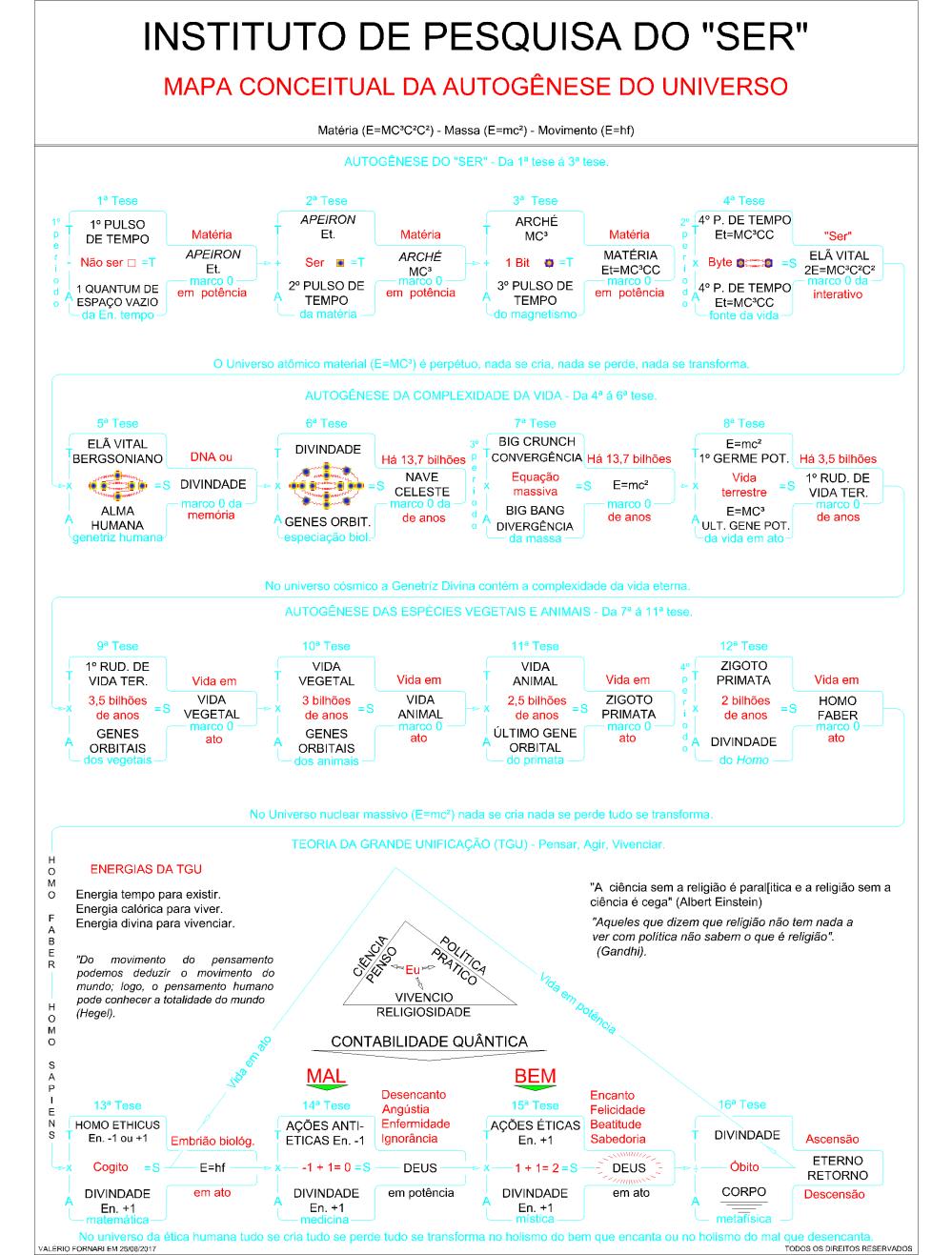 MAPA CONCEITUAL AUTOG. UNIVERSO-Model